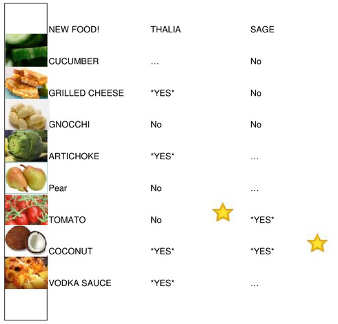 New foods chart | Mom101